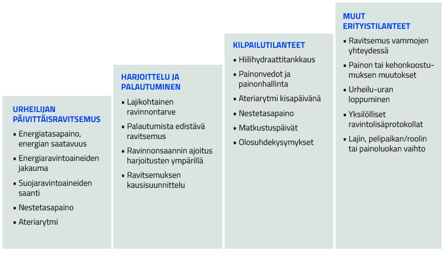 Urheiluravitsemuksen portaat, joilla kuvataan ohjeellista lähestymistapaa uuden ravitsemusohjausprosessin äärellä
