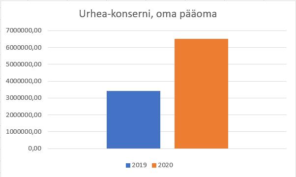 Urhea-konsernin oman pääoman kehitys vuodesta 2019 vuoteen 2020. Oma pääoma on kaksinkertaistunut vuodesta 2019 vuoteen 2020.