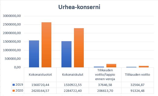 Pylväsdiagrammi, jossa ovat Urhea-konsernin kokonaistuotot, kokonaiskulut, tilikauden voitto/tappio ennen veroja sekä tilikauden voitto graafina. Luvut vuosilta 2019 ja 2020, vuoden 2020 luvut ovat suuremmat kaikissa neljässä kohdassa kuin 2019.