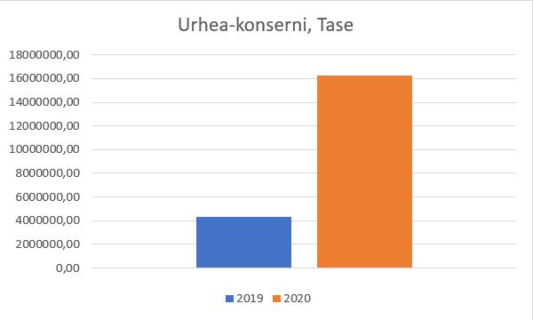 Urhea-konsernin tase pylväsdiagrammina. Vuonna 2019 tase on ollut merkittävästi pienempi kuin vuonna 2020.
