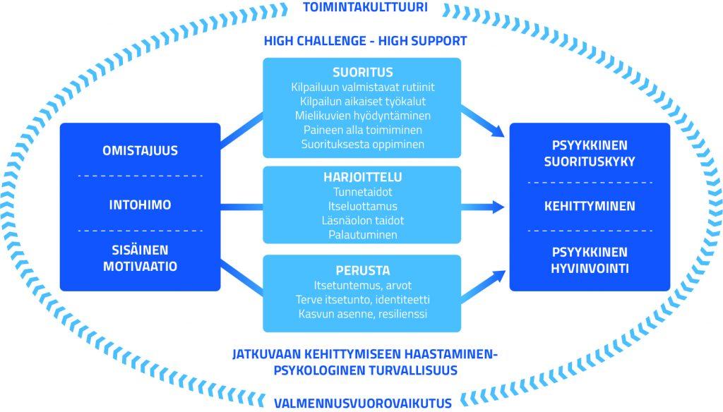"""Kuvio urheilupsykologian eri osa-alueista toimintakulttuurissa ja valmennusvuorovaikutuksessa. Kuvion vasemmassa reunassa """"Omistajuus (ylimpänä), intohimo (keskellä), sisäinen motivaatio (alimpana)"""". Siitä nuolet keskelle. Keskellä kehää alimmaisena """"Perusta - itsetuntemus, arvot, terve itsetunto, identiteetti, kasvun asenne, resilienssi"""". Keskellä kehää keskimmäisenä """"Harjoittelu - tunnetaidot, itseluottamus, läsnäolon taidot, palautuminen"""" ja ylimpänä keskellä """"Suoritus - kilpailuun valmistavat rutiinit, kilpailun aikaiset työkalut, mielikuvien hyödyntäminen, paineen alla toimiminen ja suorituksesta oppiminen.  Näistä nuolet menevät oikealle reunaan, """"Suorituksesta"""" """"Psyykkiseen suorituskykyyn"""", """"Harjoittelusta"""" """"Kehittymiseen"""" ja """"Perustasta"""" """"Psyykkiseen hyvinvointiin. Kuviossa ylhäällä lukee high challenge - high support ja alhaalla jatkuvaan kehitykseen haastaminen - psykologinen turvallisuus."""