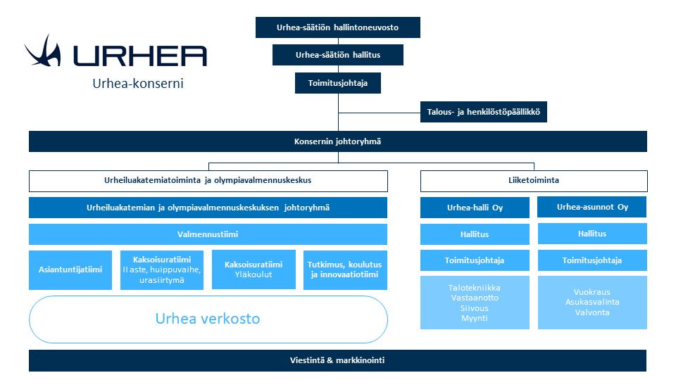 Urhea-konsernin hallintorakenne kuvattuna kaavioksi; ylimpänä hallintoneuvosto, hallitus ja toimitusjohtaja, keskellä urheilutoiminta ja yrityspuolen toiminta kuvattuna. Alimpana viestintä ja markkinointi.