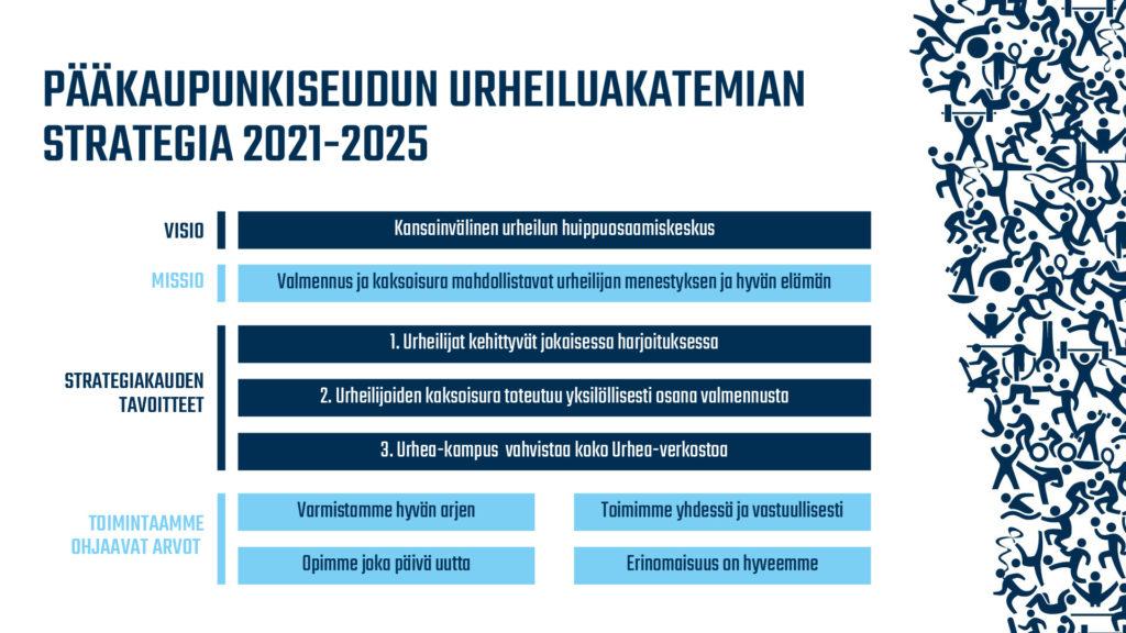 Pääkaupunkiseudun urheiluakatemian strategia 2021-2025 (kuvio): Visio: Kansainvälinen urheilun huippuosaamiskeskus Missio: Valmennus ja kaksoisura mahdollistavat urheilijan menestyksen ja hyvän elämän Strategiakauden tavoitteet:  1. Urheilijat kehittyvät jokaisessa harjoituksessa 2. Urheilijoiden kaksoisura toteutuu yksilöllisesti osana valmennusta 3. Urhea-kampus vahvistaa koko Urhea-verkostoa Toimintaamme ohjaavat arvot: Varmistamme hyvän arjen; Toimimme yhdessä ja vastuullisesti; Opimme joka päivä uutta; Erinomaisuus on hyveemme